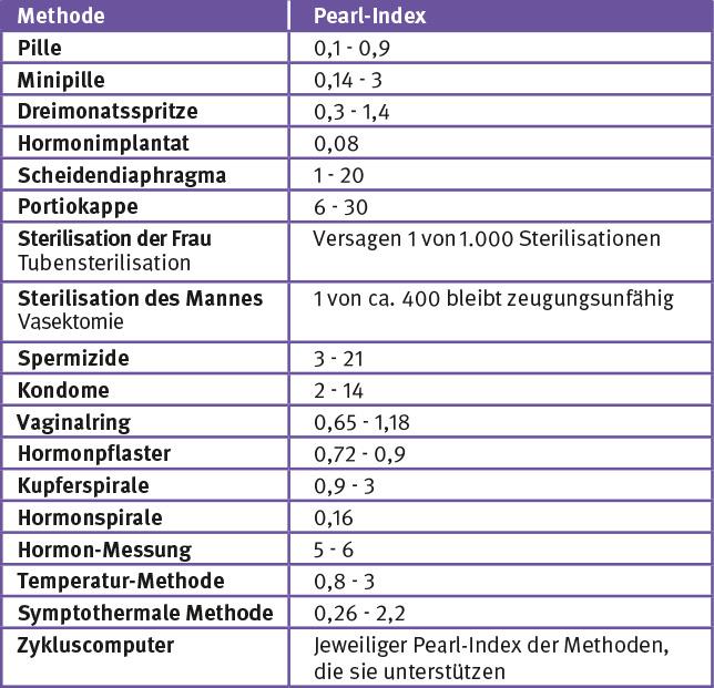 Verhütungsmethoden im Vergleich (Pearl-Index)
